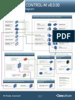 104015 CONTROLM v8 Ports Diagram