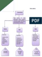 Mapa conceptual constructivismo-Métodos cualitativos