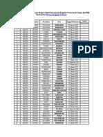 Daftar Wilayah Yang Tidak Sesuai Dengan Jadwal Perencanaan Kegiatan Perencanaan Teknis Dan RAB Berdasarkan Rencana Kegiatan Tahunan