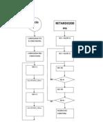 Diagrama de Flujo Practica 4