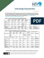 Israel Missile Design Characteristics