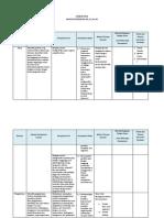 Analisis SKL KD 3.2 Dan 4.2