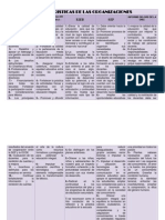 Cuadro Comparativo de Las Organizaciones