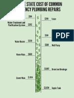 Average State Costs of Common Emergency Plumbing Repairs
