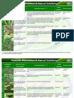 Pesticide Alternatives