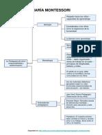 Mapa Conceptual Maria Montessori