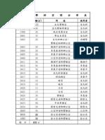 生化學科空間分布表