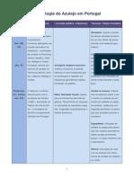 Cronologia Do Azulejo Em Portugal