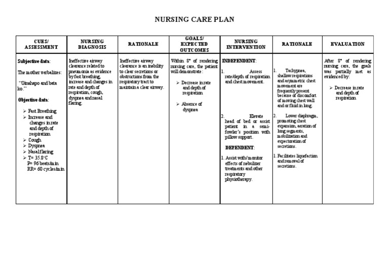 ineffective airway clearance careplan This page contains the complete pneumonia nursing lecture eg (definition, pathophysiology, intervention & more) ,nursing exam and nursing care plan ineffective airway clearance related to increased production of secretions and increased viscosity best rest is recommended until infection shows signs of clearing.