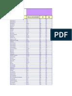 Tabela de Central & PC`s - Região I