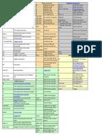 KSP Keymap (CAO 28_10_2013)