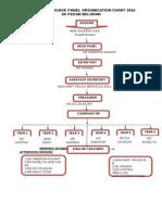 English Language Panel Organization Chart 2014 Skpb