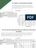 b) Curva de Peso Unitario vs Porcentaje