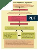 anaphylaxis treatment algorithm