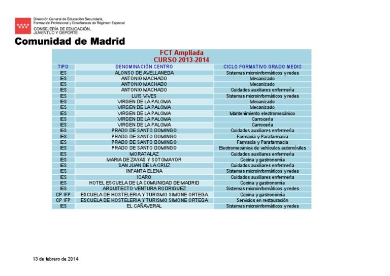 Fct Ampliada