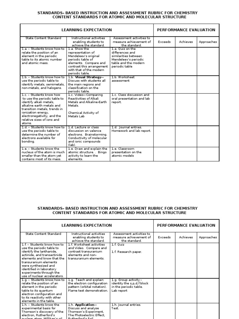 standards based instruction and assessment rubric for chemistry standards based instruction and assessment rubric for chemistry - Periodic Table Discovery Activity