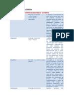 Mat_de_apoio_Formas e Regimes de Governo
