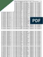 2014 Adilabad District VRO and VRA Short List