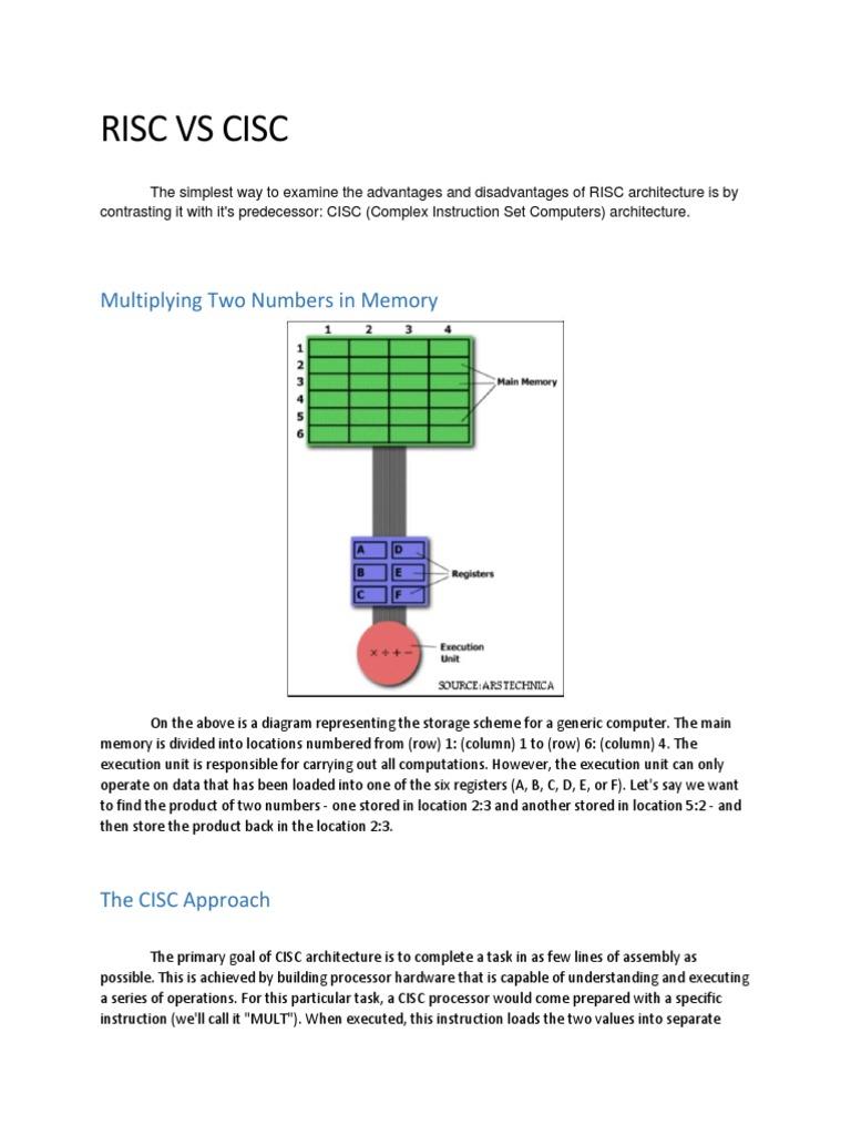 CISC | Instruction Set | Central Processing Unit