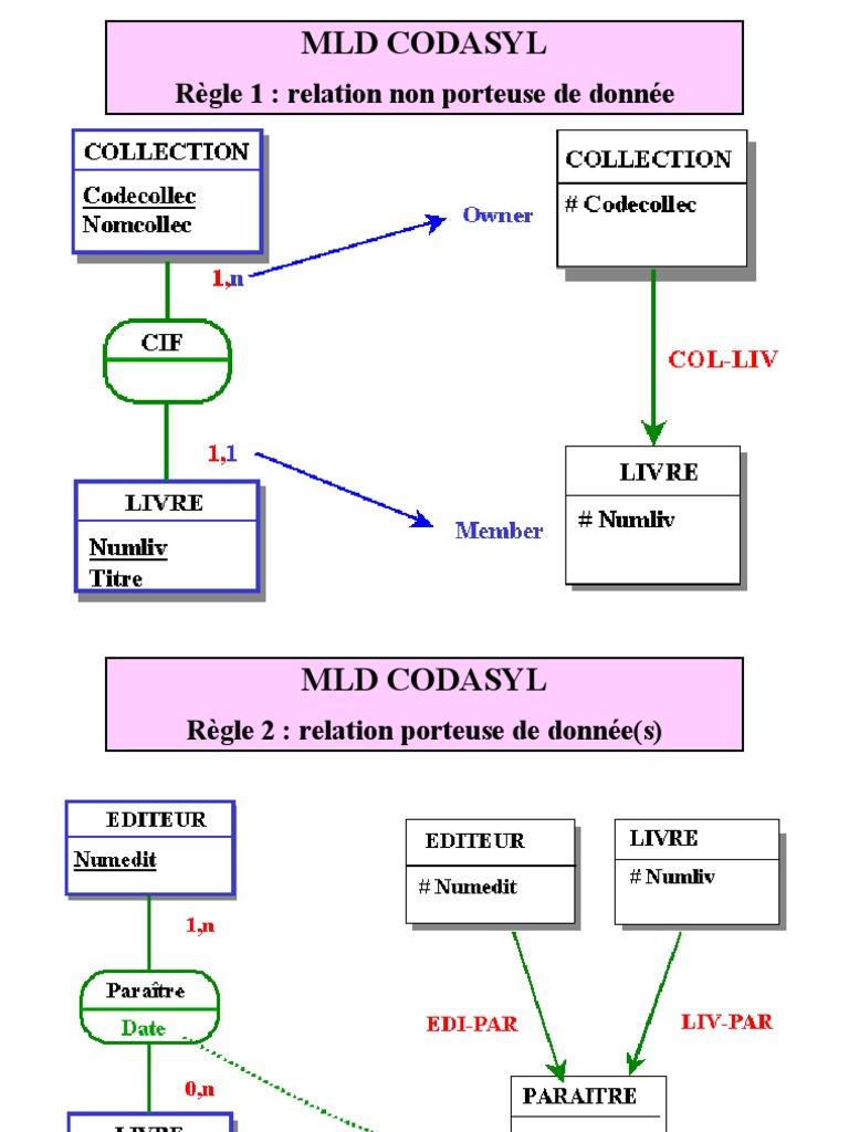 mld-codasylmld-codasyl