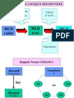 Présentation MLD