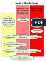 INFOGRAPHIC Health Impacts of Climate Change