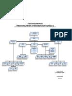 Struktur Proyek TT