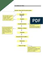 Diagrama de Flujo de Produccion_harina_trigo