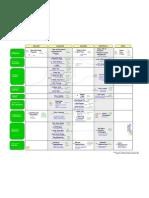4 - Mapa de Procesos a Color - Pmbok 4ed