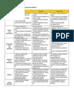etec 590 assessment rubrics2