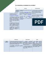 Teorías del desarrollo humano - Psicologia del Desarrollo