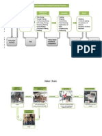 Value Chain and Production Processes