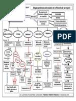 Mapa Conceptual Filosofia de La Religion 2