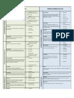 Cuadro Comparativo MCCALL y ISO 9126