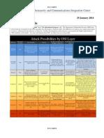 DDoS Quick Guide