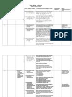 Rancangan Pengajaran Tahunan Sains Tahun 5