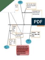 FishBone Diagram - PROPOSAL