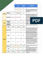 NearBytes vs BLE vs NFC - Sheet1