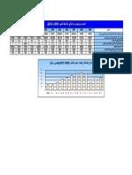 البيانات والمؤشرات الرئيسية لقطاع الأسماك.pdf