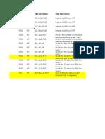 TWA Jobs monitoring process