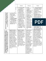 Close Reading Text Analysis Chart