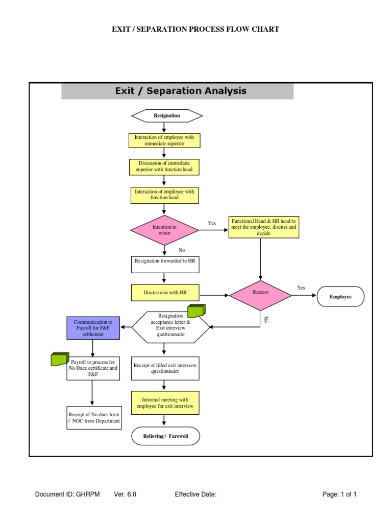 exit or separation process flow chart
