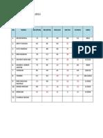 Analisis Pelajar Asrama Tahun 6 Bln Mac