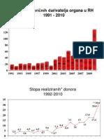Broj_kadaveričnih_darivatelja_organa_u_RH_1991-2010