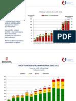 Transplantacija u RH Preliminarno izvješće 2012.