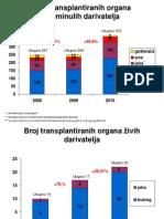 Transplantacija RH Usporedba_rezultata__2008-2010