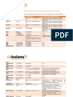 vergoeding dieetadvies aanvullende verzekering 2014