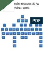 Diagrama sobre cómo interactuar en Sofía Plus
