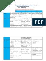 Cuadro Comparativo Dacum-Amod-scid 3.1