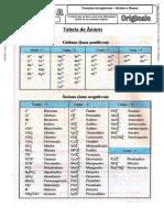 Tabela de Ânions